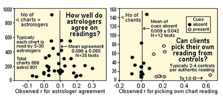 Does Astrology Need to Be True? A Thirty-Year Update