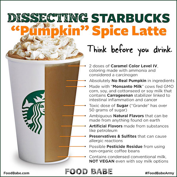 Graphic from Food Babe website: Dissecting Starbucks 'Pumpkin' Spice Latte
