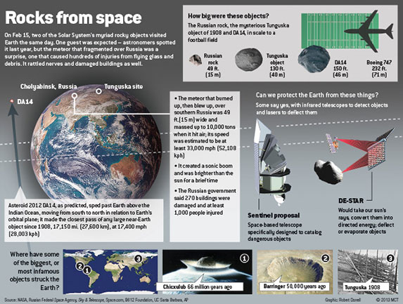 Rocks from space infographic