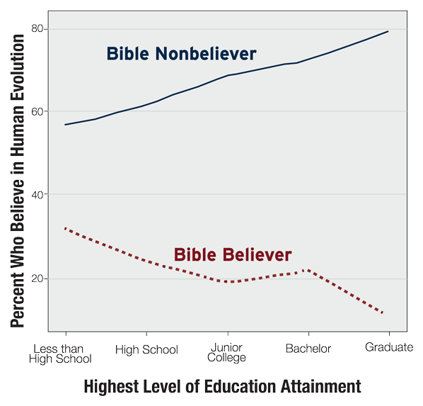 Bible nonbeliever line rises with education; Bible believer line lowers